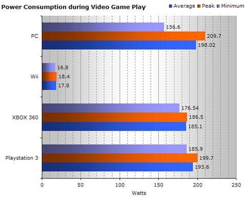 energieverbruik game-consoles